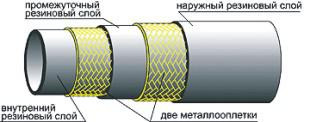 Рукава высокого давления с металлическими оплетками