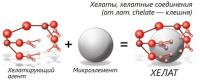 Описание микроудобрения Биохелат